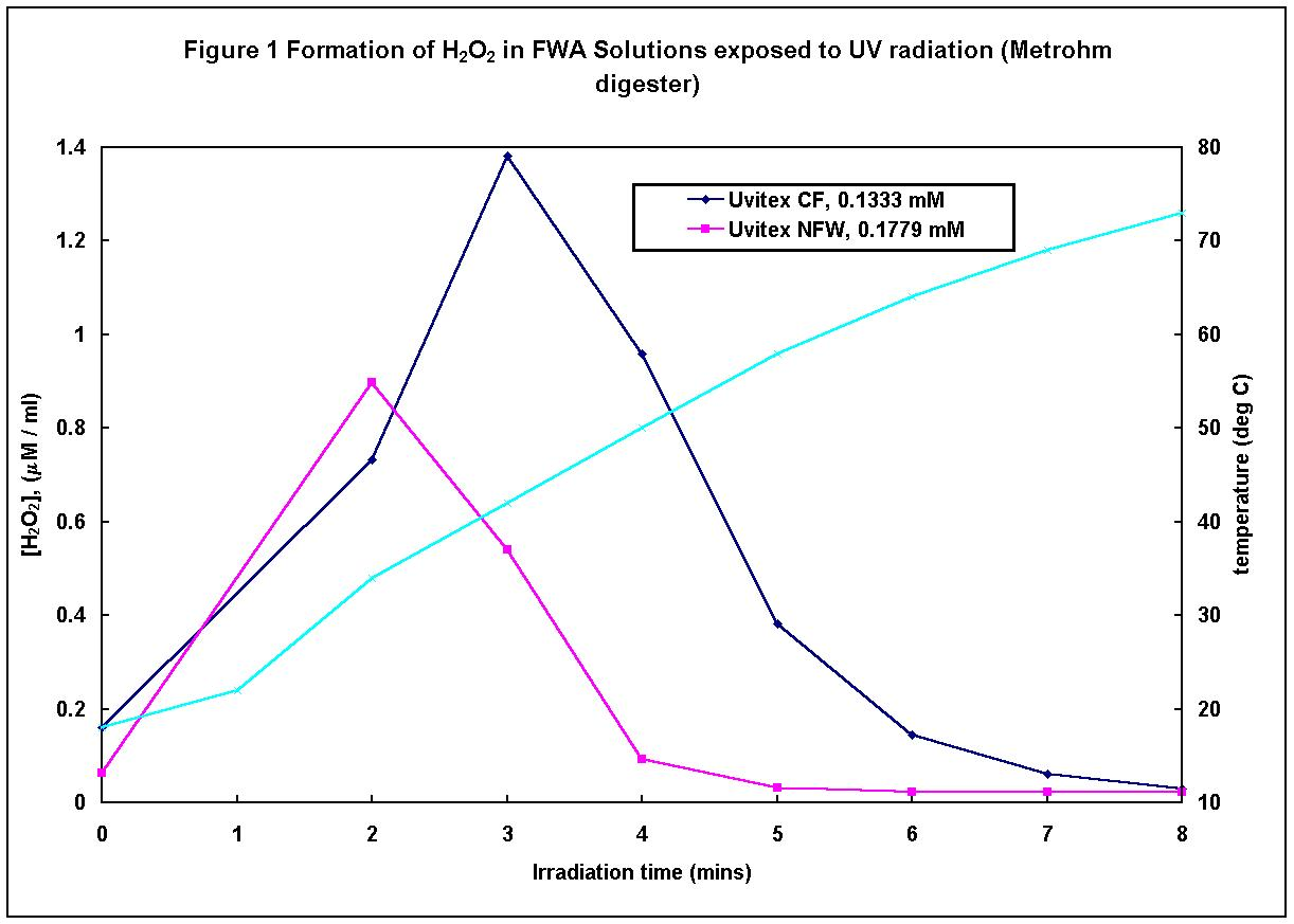 rate of reaction vs enzyme concentration essay Factors affecting enzyme activity the activity of an enzyme is affected by its environmental increasing substrate concentration increases the rate of reaction.